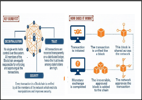 Block Chain | Block Chain for Business Solutions