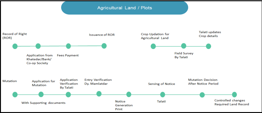 Land Acquisition / Allotment System